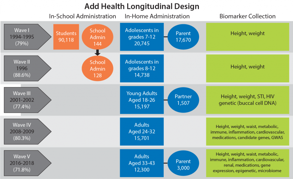 Add Health Longitudinal Design